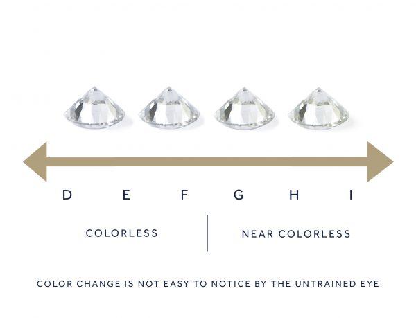 diamond color US