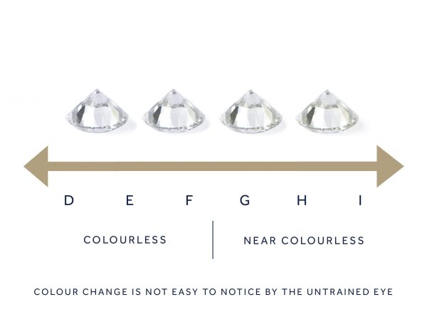 diamond colour uk