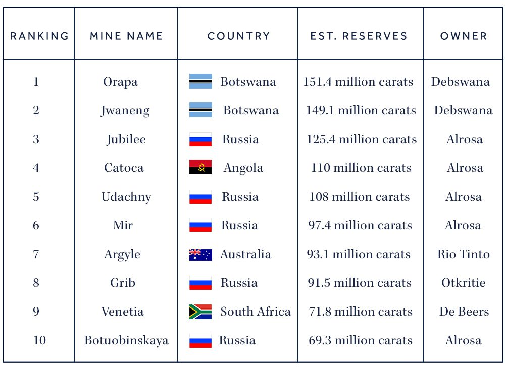 global diamond mines