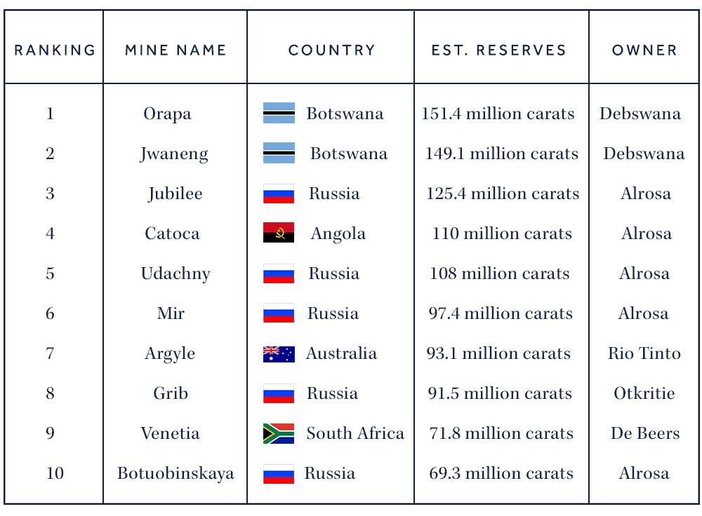 global diamond mines