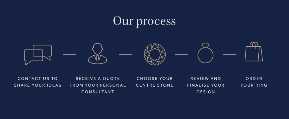 our process2