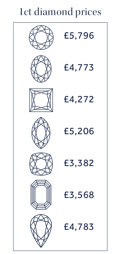 1ct diamond prices2 gbp