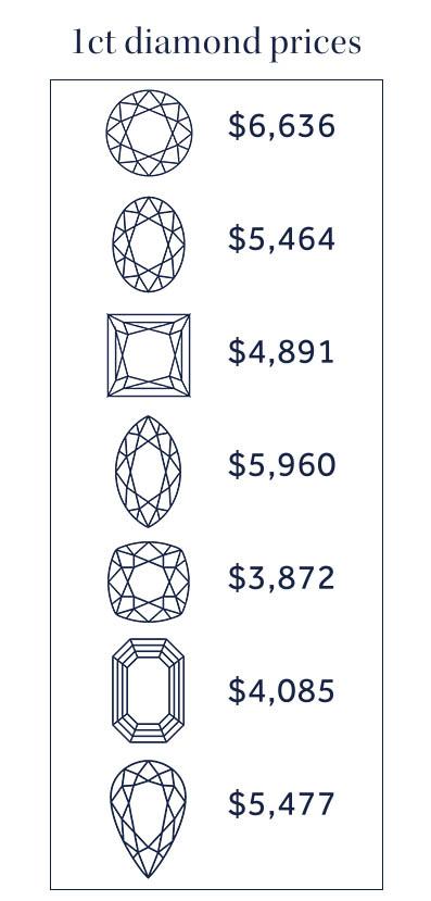 1ct diamond prices2