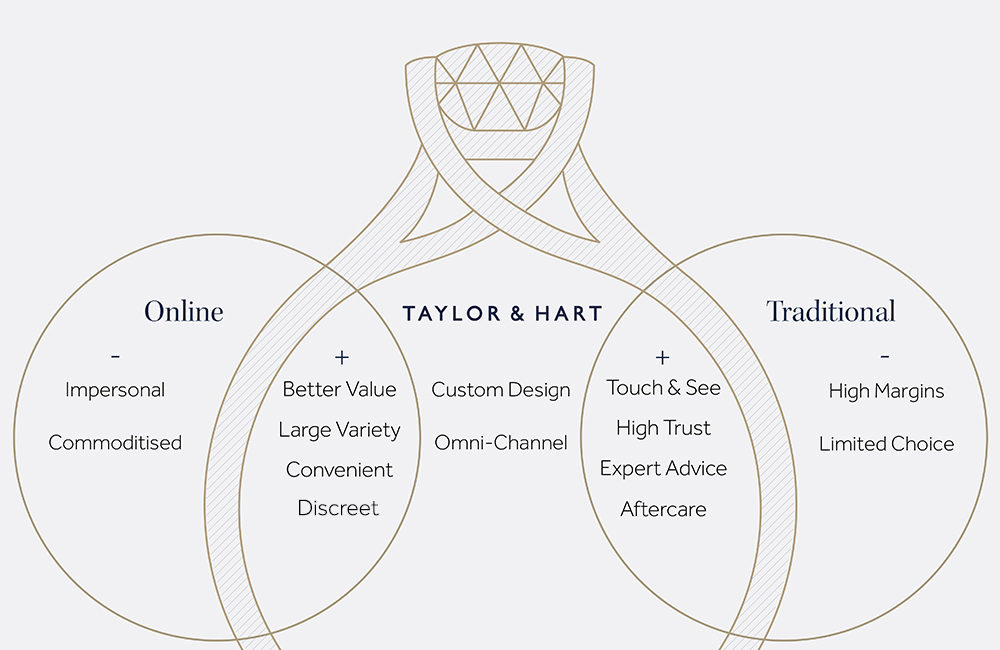 why choose taylor and hart