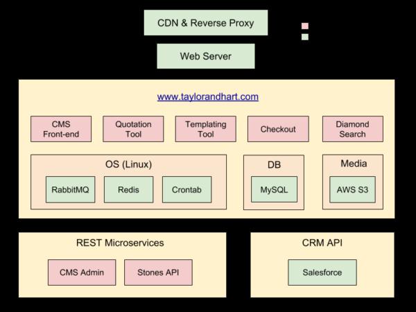 Taylor & Hart Platform Architecture