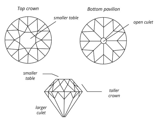 European-Cut-Diamond anatomy
